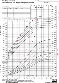 Height And Weight Chart For Teens Unique Child Height Chart 6 Years Old Normal Weight For 11