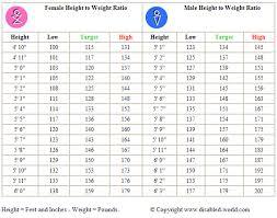 Weight Chart For Women Healthy Weight Chart Women Height To Weight Ratio Chart For