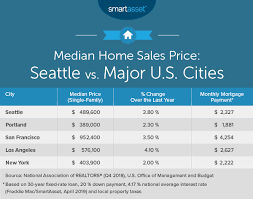 2018 Cost Of Living Chart What Is The True Cost Of Living In Seattle