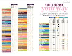 Scentsy Fragrance Grid Chart