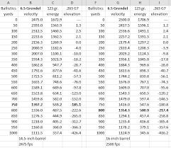 6 8 Spc Ballistics Chart Ar15 6 5 Grendel Or 6 8 Spc The Ak Files Forums