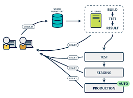 The Product Managers Guide To Continuous Delivery And