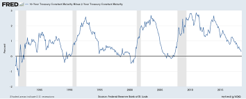 Treasury Yield Curve Chart Did The Fed Break The Yield Curve Indicator