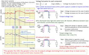 Esr Of The Output Capacitor Exerts A Significant Impact On