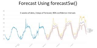 Cyclical Statistical Forecasts And Anomalies Part 3