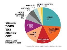 Pto Chart Parent Teacher Organization Pto Pto Financial Information
