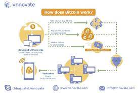 Wallets contain a private key for security. Explained How Crypto Works Contact For More Details We Can Develop Wallet Cryptocurrency Exchange Website And M Bitcoin Bitcoin Mining Bitcoin Mining Hardware
