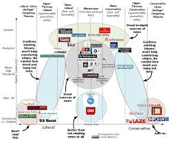News Source Bias Chart News Bias Chart By Vanessa Otero Fact Checking Sites