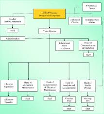Organization Chart Download Lena Triga Reactor Organization Chart Download Scientific Diagram