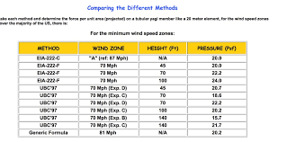 Wind Load Chart Calculating Wind Loads Resource Detail The Dxzone Com