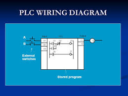 plc wiring diagram plc image wiring diagram plc wiring tutorial plc auto wiring diagram schematic on plc wiring diagram
