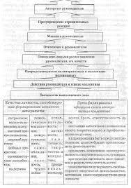 Реферат Авторитет руководителя в воинском коллективе  Авторитет руководителя в воинском коллективе