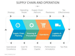 Supply Chain And Operations Template 1 Presentation Professional ...