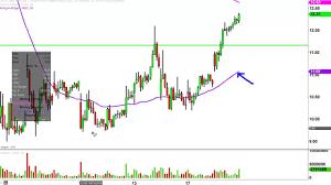 Gld Etf Stock Chart Direxion Daily Jr Gld Mnrs Bull 3x Etf Jnug Stock Chart Technical Analysis For 10 18 16