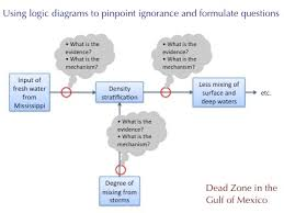 using logic diagrams to organize knowledge and pinpoint ignorancelogic diagram   questions on each arrow