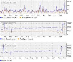 Historical Options Charts Ivolatility Com Services Tools Knowledge Base