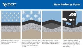 Potholes Info Virginia Department Of Transportation