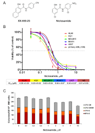 Niclosamide effectively and selectively inhibits viability of AML...