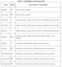Solubility Of Organic Compounds In Water Chart Solubility
