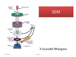 Scanning Electron Microscopy Sem Lecture