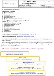 Control Of Nonconforming Product Flow Chart Abc Company Inc Iso 9001 2000 Quality Manual Pdf