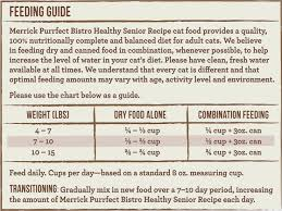 Five Various Ways To Do How Much Food To Feed A Cat Chart