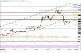 Btc Eth Usd Chart Ethereum Price Analysis Eth Showing Strength Is 235 In Sight