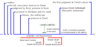 Lesson 1 An Overview Of Special Eschatology