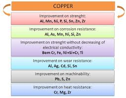 Brass Chemical Composition Chart Cu Overview