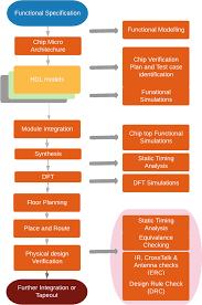 System On Chip Design Flow System On Chip Soc Design Springerlink