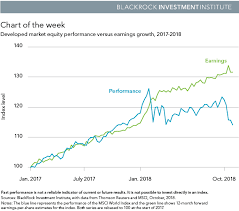 Weakness Chart Xy Solid Earnings Not Enough For Stocks