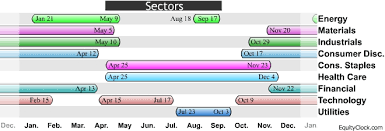Seasonality Equity Clock
