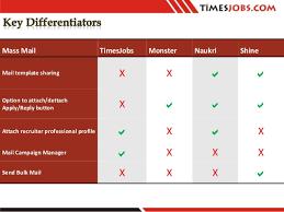 Shine Job Posting Times Jobs _times Internet Limited