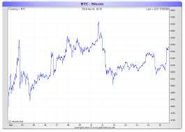 Bitcoin 2 Week Chart Smaulgld