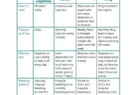 70 Explanatory Cdc Birth Control Chart