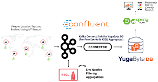 Kafka Helm Chart Iot Confluent Kafka Ksql Apache Spark Yugabytedb Docs