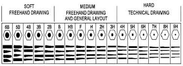 Graphite Lead Chart The Road To Art Education Learning To Teaching Still Life