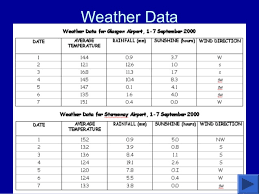 Bar Chart Of Weather Weather And Climate 4th Grade San Antonio Texas Focus
