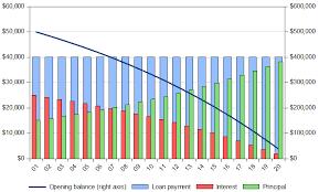 Loan Payment Calculator Omni