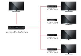 fios quantum tv customer service vms and vzipc network image
