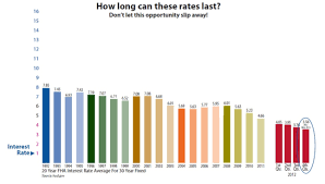 Interest Rates Are At Historical Lows Check Out This 20