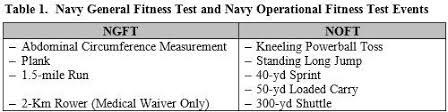 Modernizing The Navys Physical Readiness Test Introducing