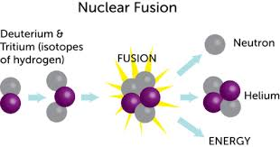 nuclear fusion   ck   foundationdiagram illustrating nuclear fusion