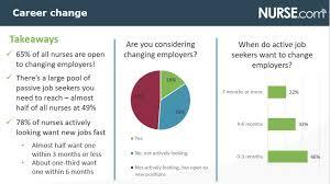 Tips For Job Seekers Tips To Target Valuable Passive Nurse Job Seekers Nurse Com Mediakit