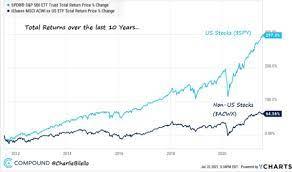S&P 500: Die 36 Billionen Dollar-Bombe ...