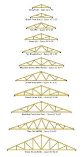 Ceiling Truss Span Chart Wood Truss Dimensions Theshoplifter Co