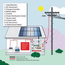 solar power no battery wiring diagram wiring diagram for car engine electric power grid vulnerability