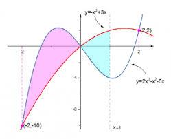 Help Online Tutorials Fill Partial Area Between Function