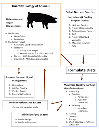 Show Pig Weight Gain Chart Formulating Farm Specific Swine Diets Umn Extension