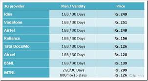 Airtel Rate Chart 3g Data Plans Comparison 2015 Idea Vs Vodafone Vs Airtel Vs